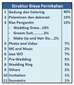 struktur biaya pernikahan